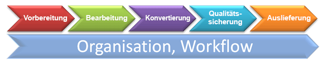 workflow_deutsch.png